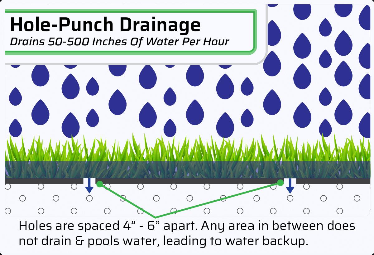 Hole-Punch Drainage System
