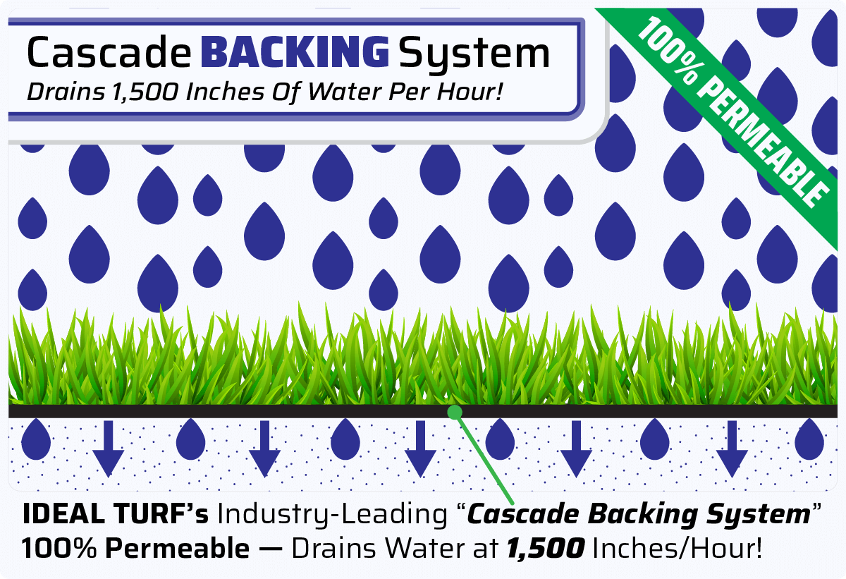 Ideal Turfs Cascade Backing System