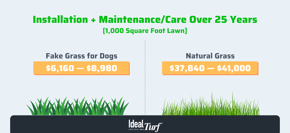 Fake grass for dogs VS. natural grass installation, maintenance & care over 25 years