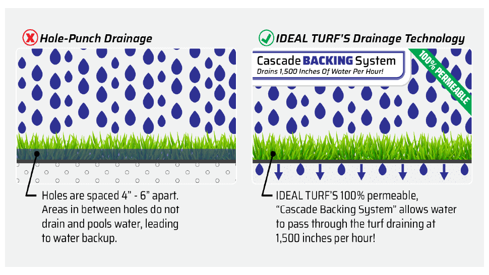 """Pet Turf Products Equipped With Superior Drainage Technology - """"Cascade Backing"""" System"""