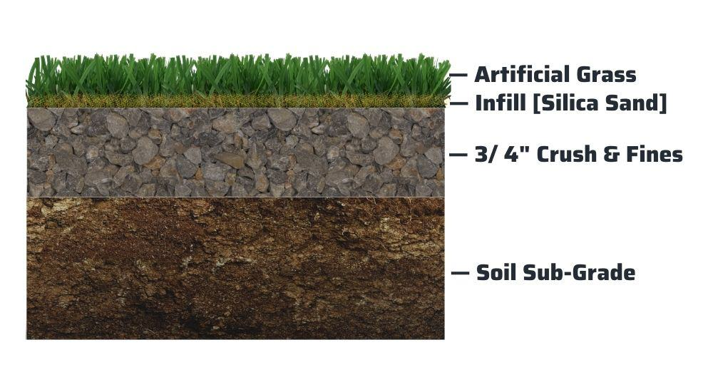 Artificial Grass System Components