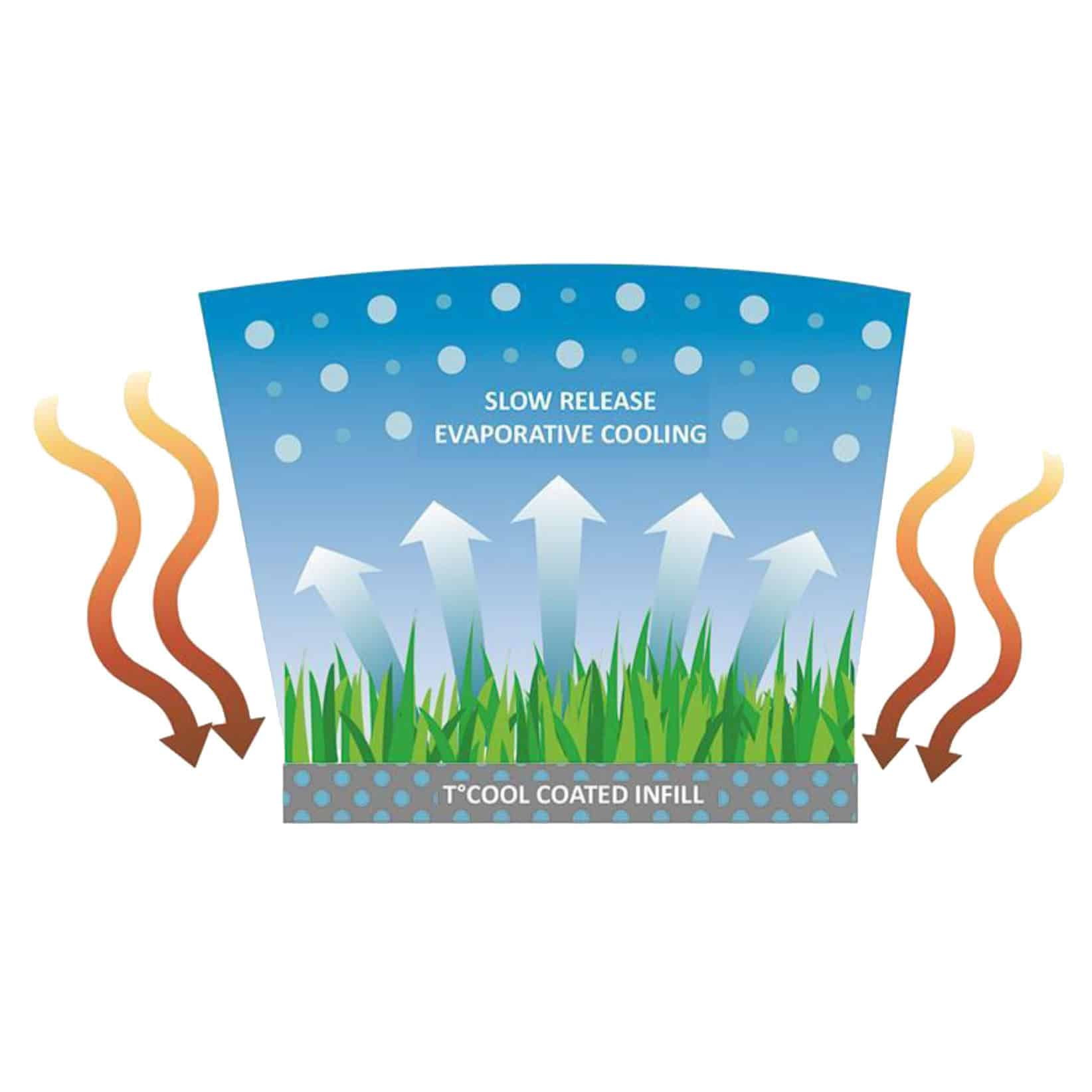 cooling-turf-infill