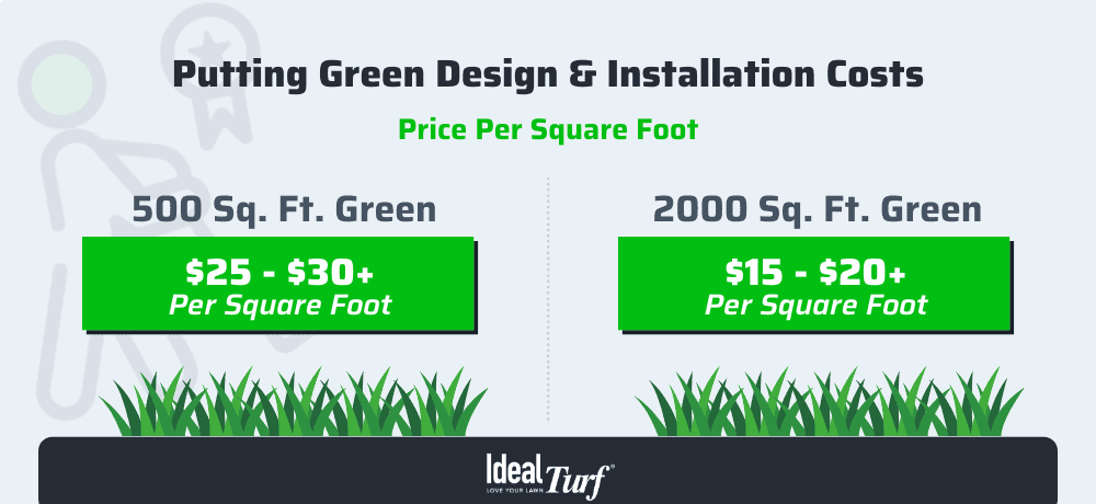 12. Putting Green Price Per Square Foot