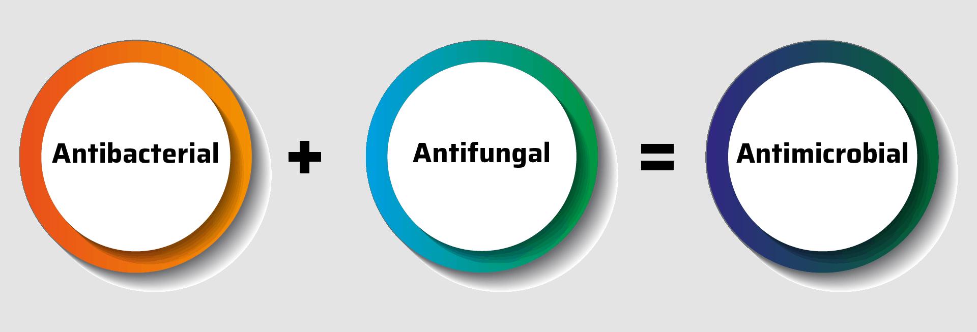 Antibacterial + Antifungal = Antimicrobial