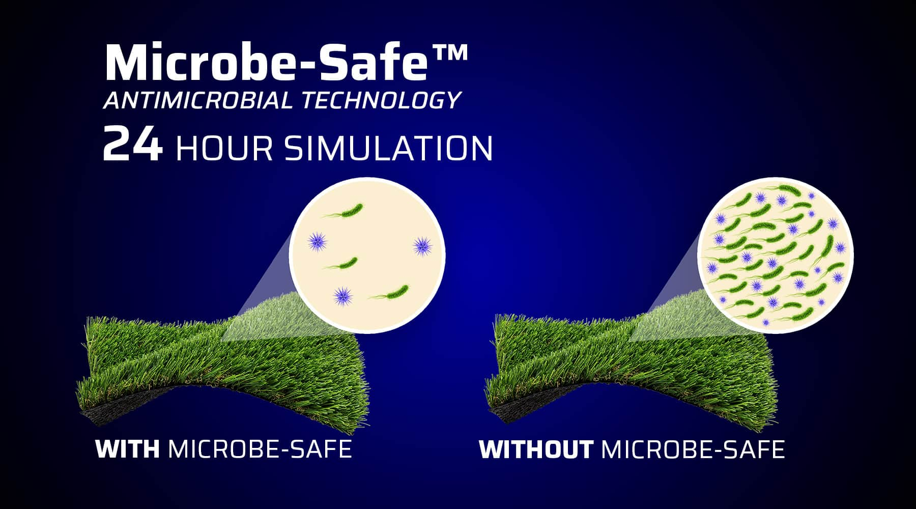 Graphic showing how antimicrobial properties prevent the growth of bacteria on turf