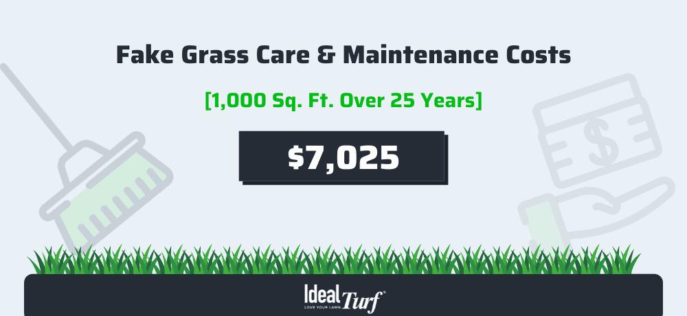 Fake Grass Care & Maintenance Costs