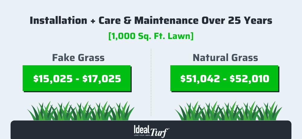 Fake Grass vs. Real Grass - 25 Year Cost Comparison