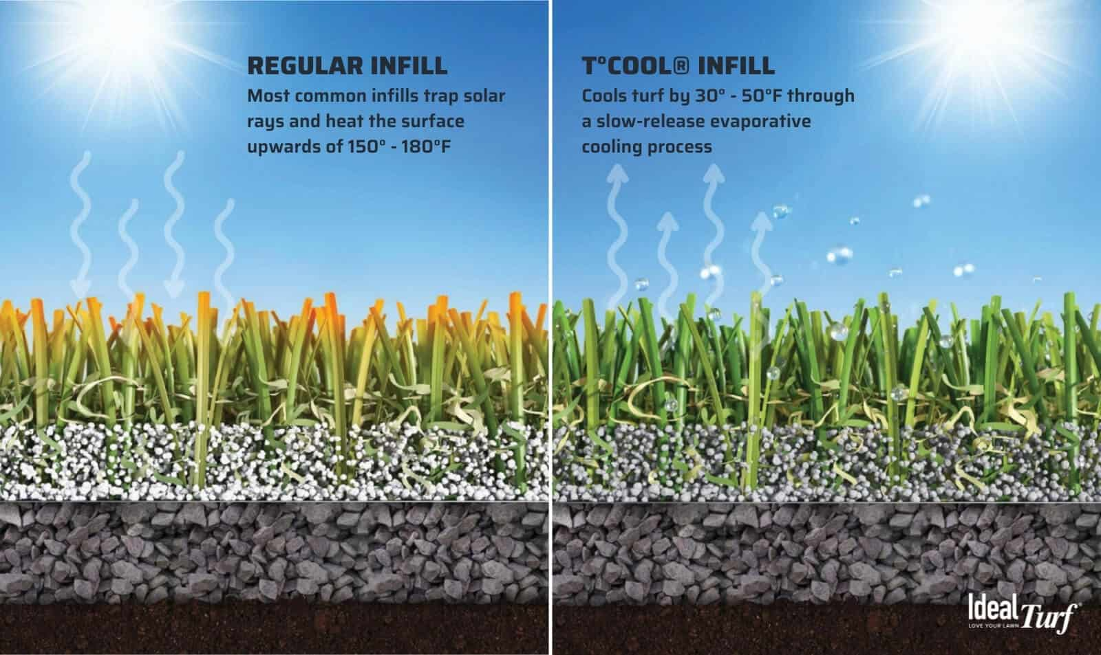 18. How Hot Does Turf Get