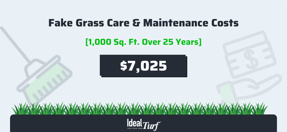 Artificial Grass Care & Maintenance Costs for a 1,000 sq. ft. lawn over 25 years