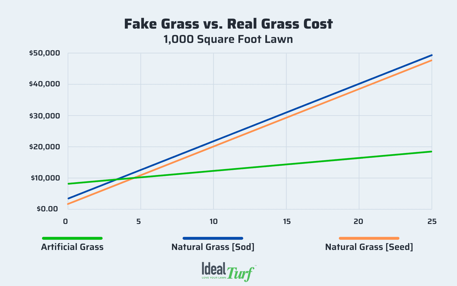 Fake grass vs. natural grass installation and maintenance costs for 1,000 sq. ft. over 25 yeras.